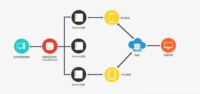 ZigBee、UWB、Wi-Fi、蓝牙四大室内定位技术对比插图1