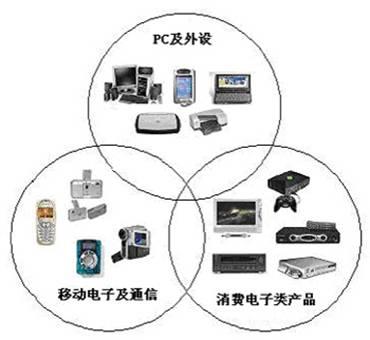 UWB超宽带无线通信,中科院来给你介绍插图
