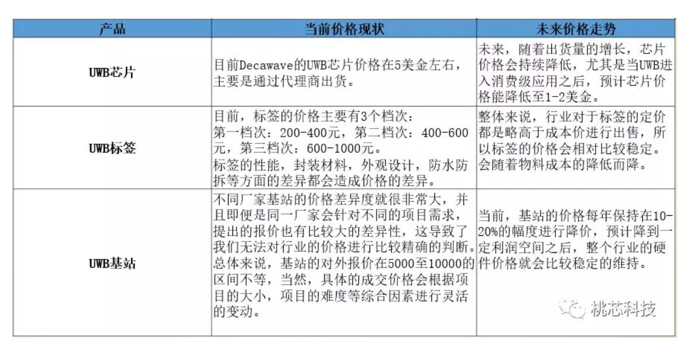 UWB技术产业链现状及市场相关信息插图1