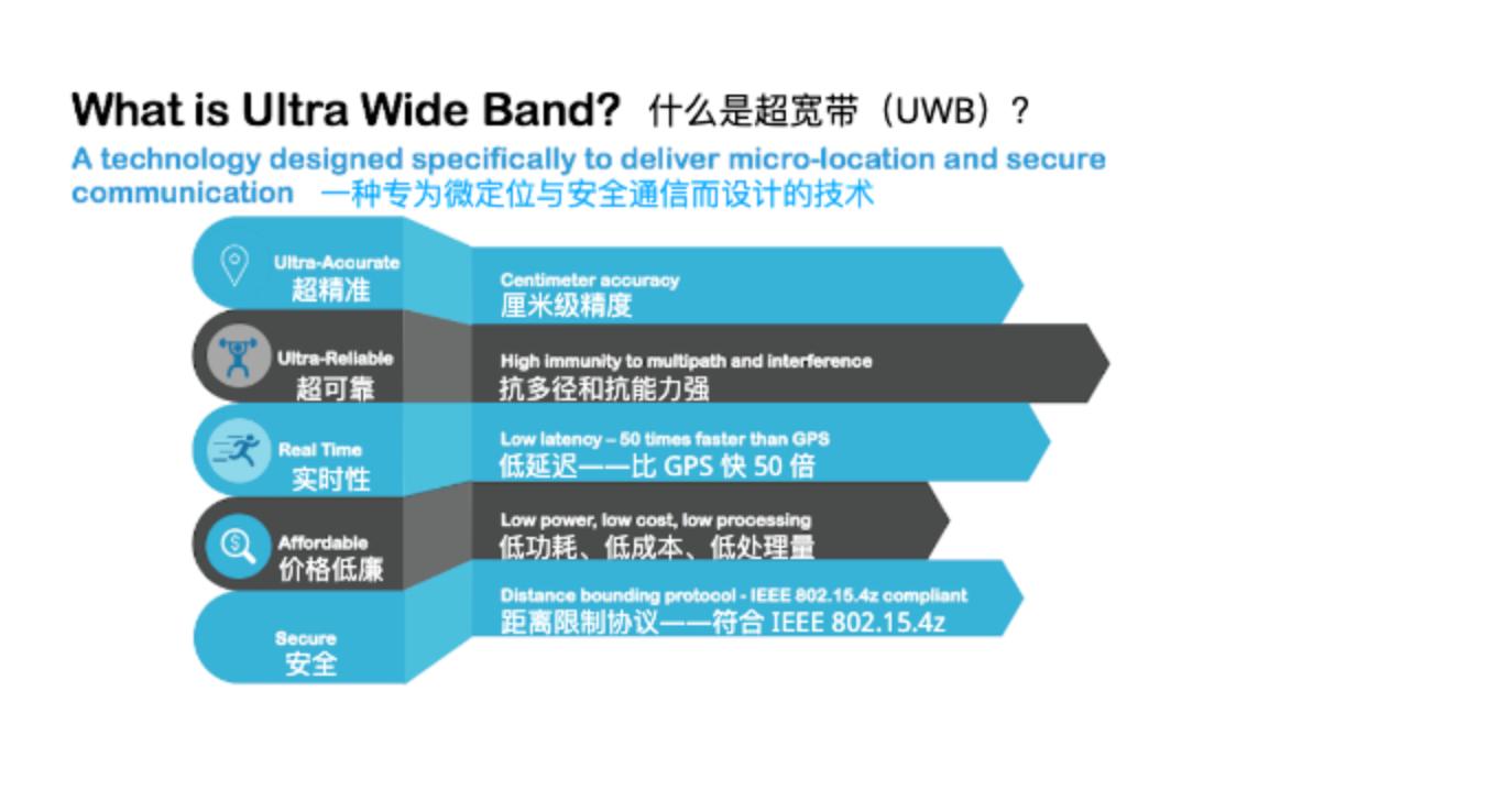 UWB应用:疫情之下与接触者追踪应用插图