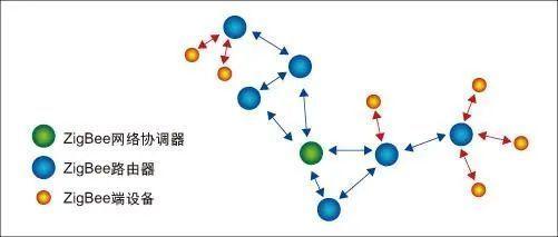 ZigBee、UWB、Wi-Fi、蓝牙四大室内定位技术对比插图2