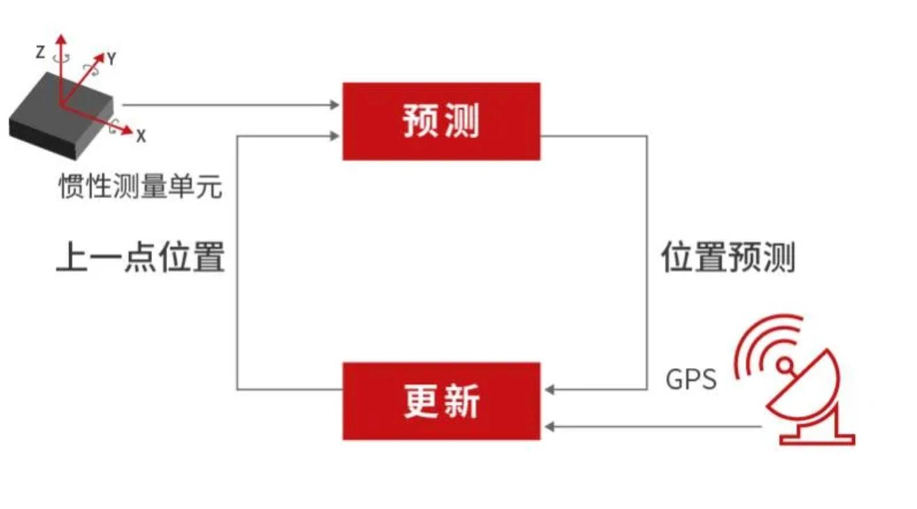 全球卫星导航系统 GNSS定位技术知多少插图1