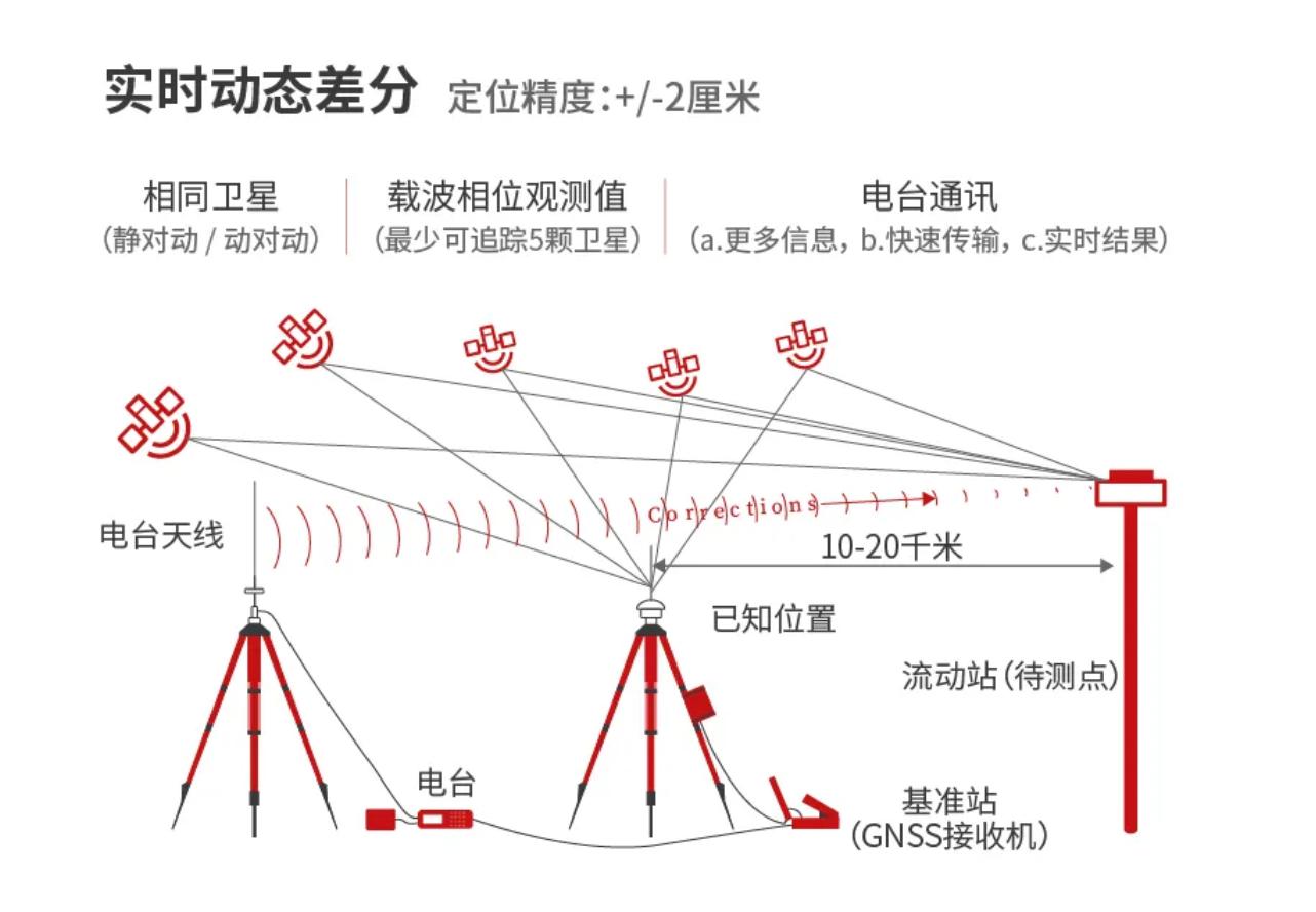 全球卫星导航系统 GNSS定位技术知多少插图2