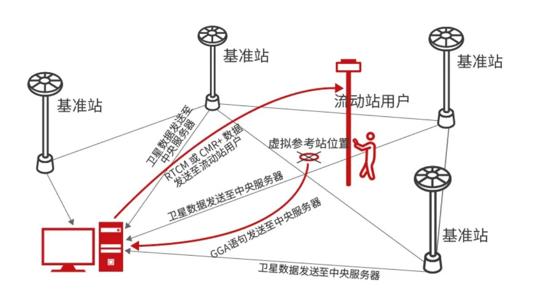 全球卫星导航系统 GNSS定位技术知多少插图3