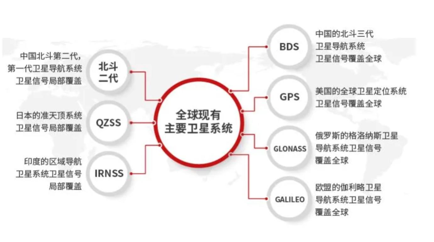 全球卫星导航系统 GNSS定位技术知多少插图
