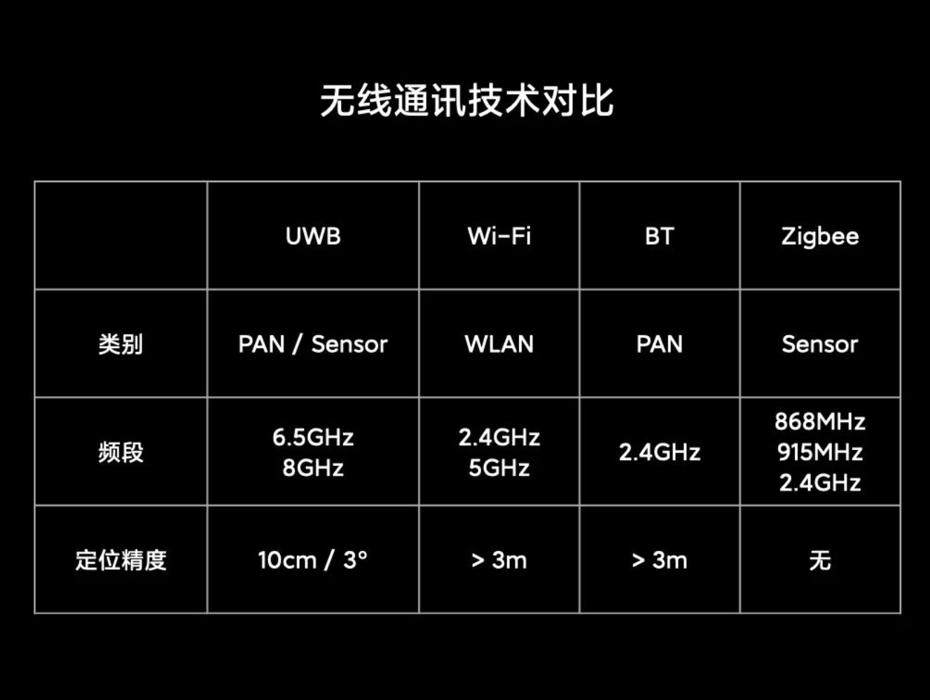 UWB无线通讯技术对比